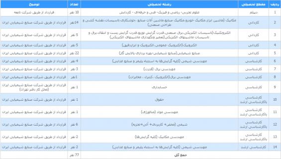 استخدام شرکت صنایع شیمیایی ایران
