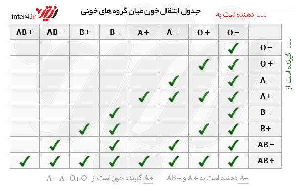 جدول تشخیص گروه خونی A+ B+ A- AB- AB+ O+ O-