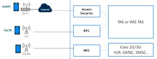 کاربرد تکنولوژی های VoLTE ، Vowifi ، NFC موبایل چیست؟